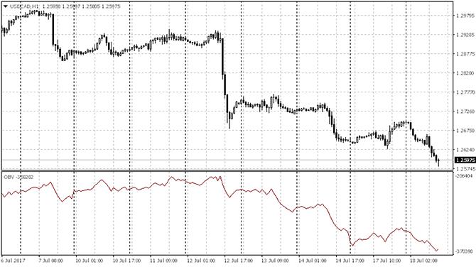 График индикатора OBV