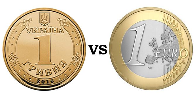 eur vs uah